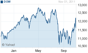 GJ Entry #13: Why Should You Care About The Dow Jones Industrial Average?